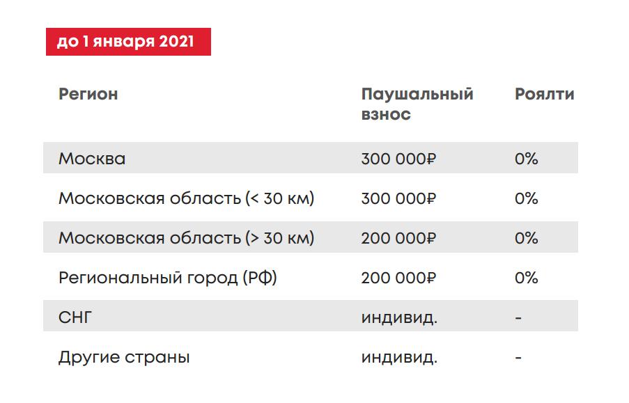 Условия франшизы ПивСтанция до 2021 года